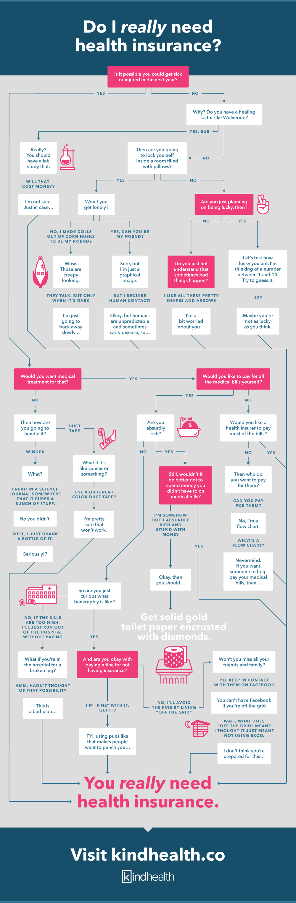 Infographic – Do I Really Need Health Insurance? (Spoiler: Yes.)